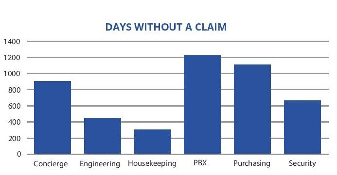 days without claim