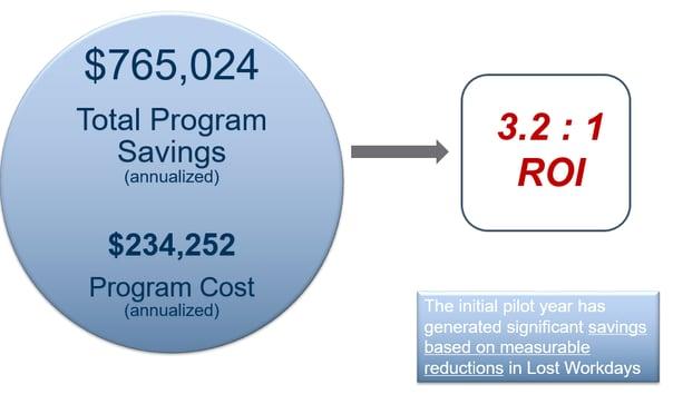 pilot program savings.png